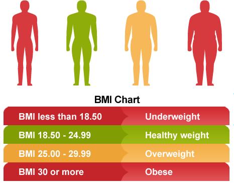 Cosa è l'indice di massa corporea